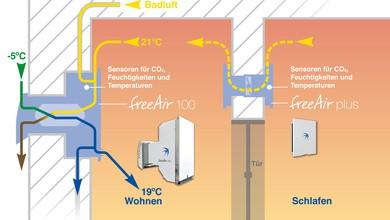 Bedarfsgeführte Wohnraumlüftung mit Wärmerückgewinnung